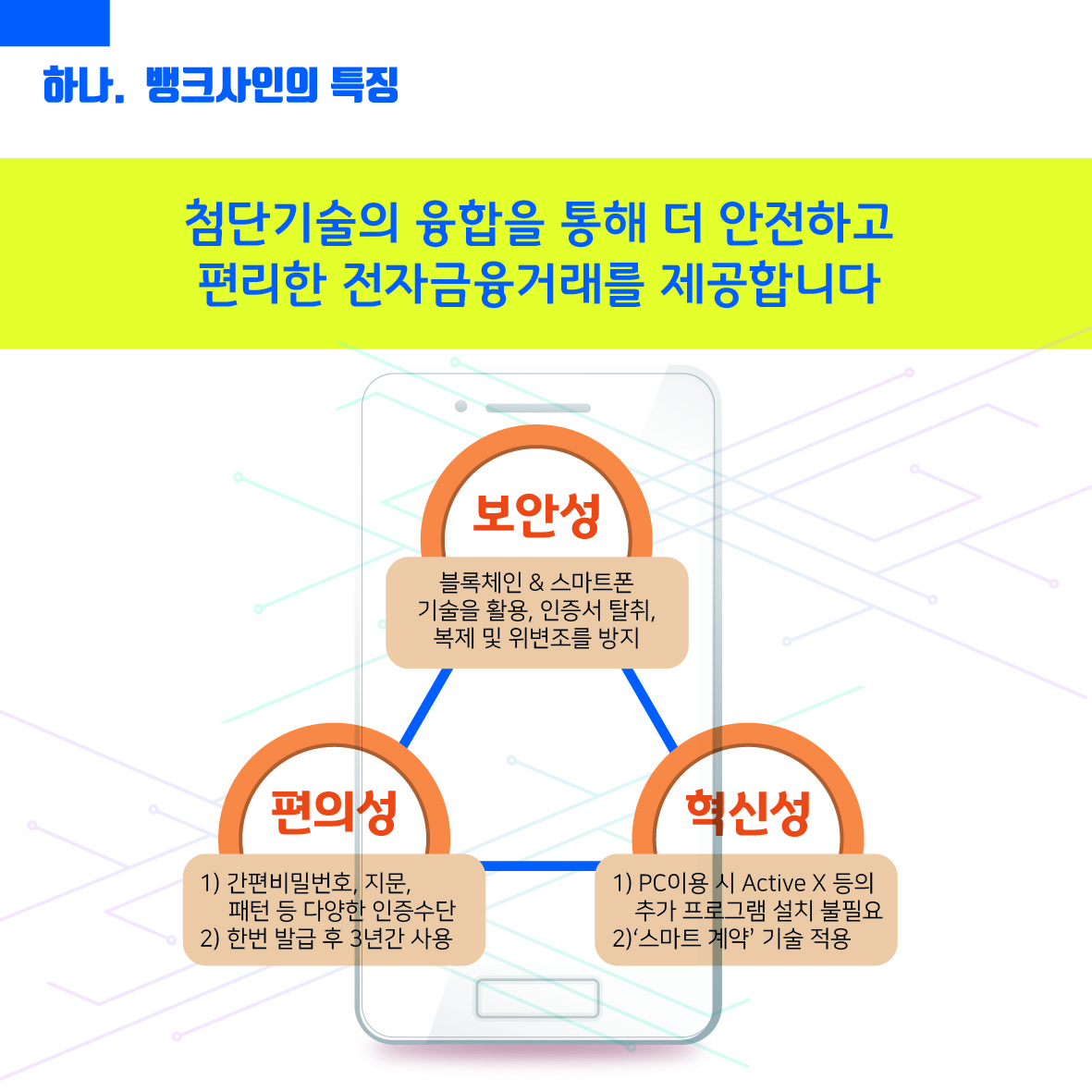 뱅크사인의 특징. 첨단기술의 융합을 통해 더 안전하고 편리한 전자금융거래를 제공합니다 . 보안성, 편의성, 혁신성